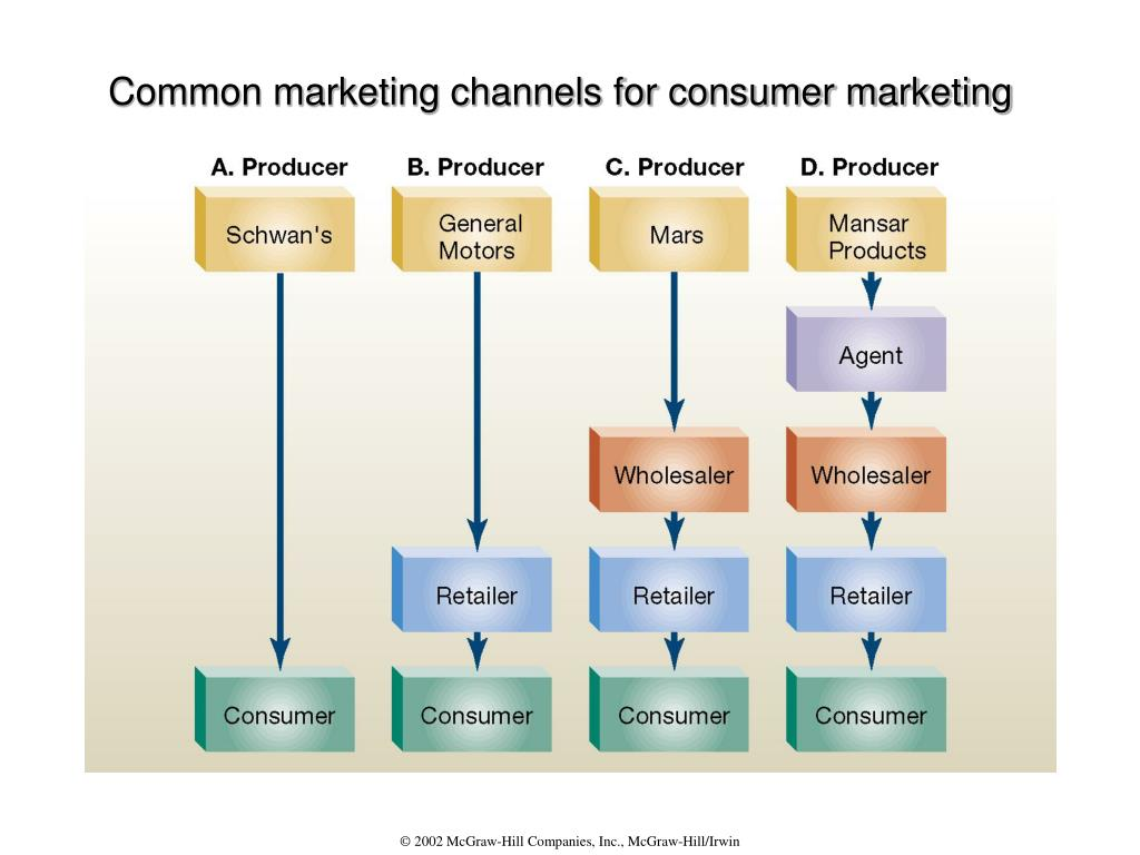 Common marketing channels for consumer marketing