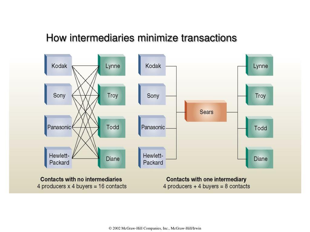 How intermediaries minimize transactions
