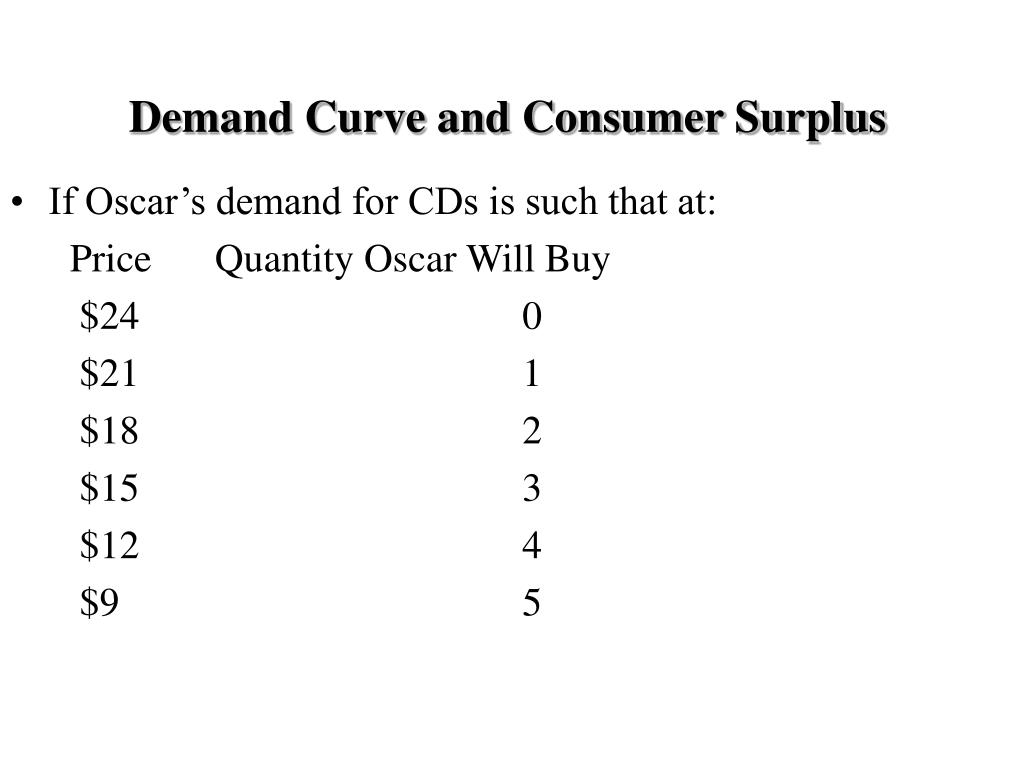 Demand Curve and Consumer Surplus
