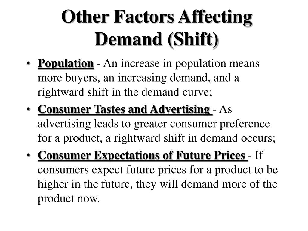 Other Factors Affecting Demand (Shift)