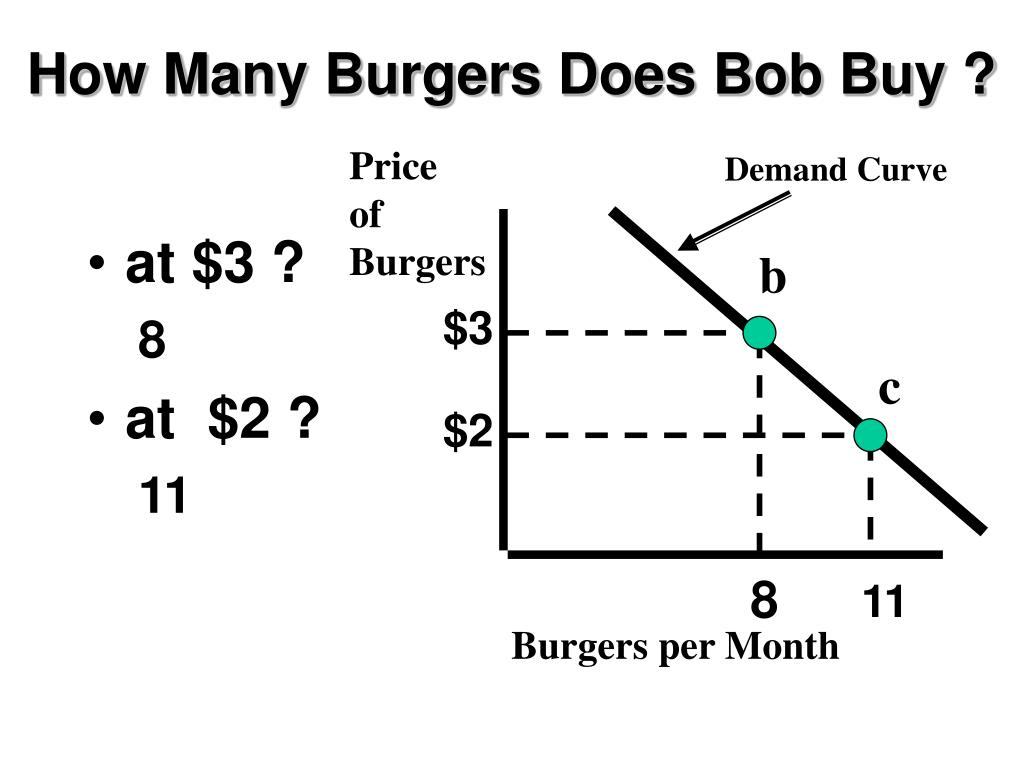 How Many Burgers Does Bob Buy ?