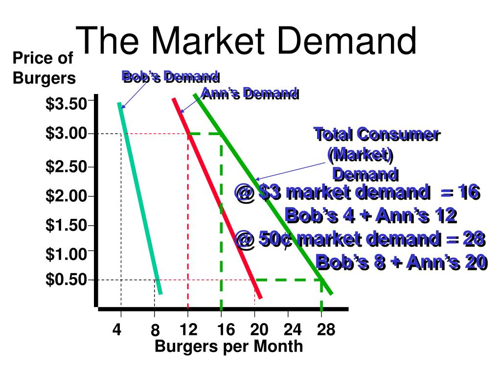 The Market Demand