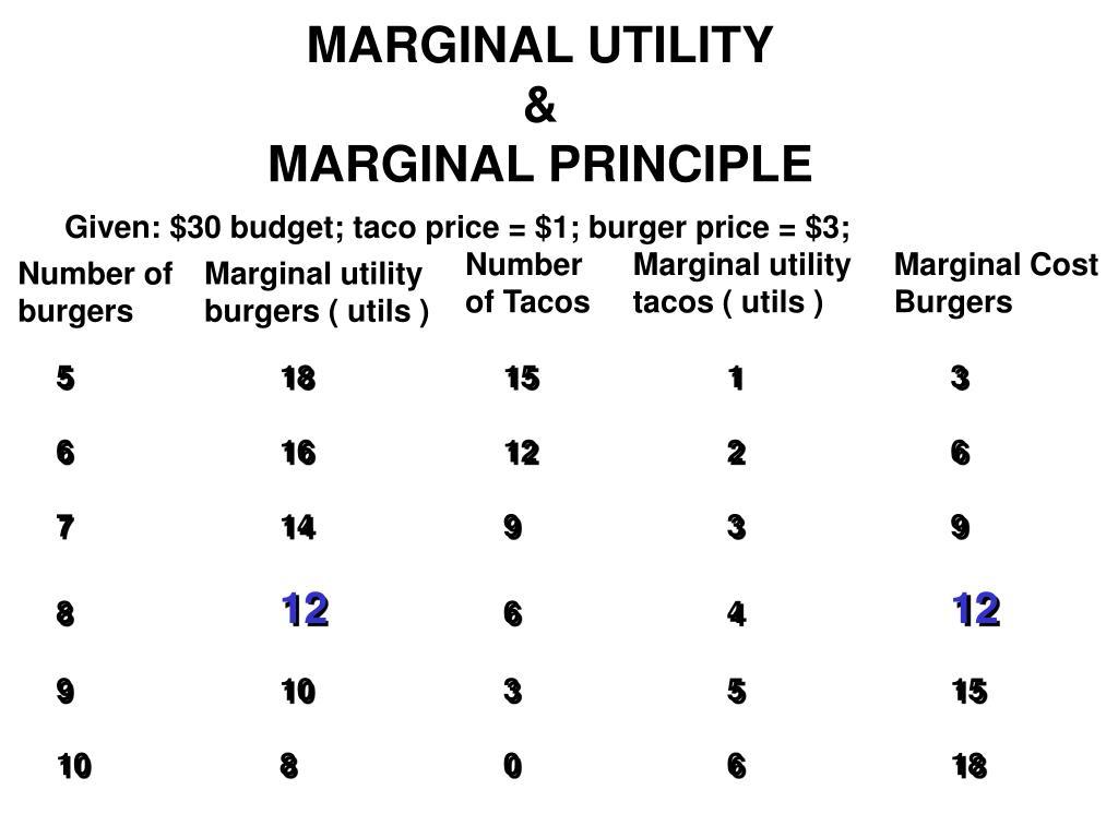 MARGINAL UTILITY