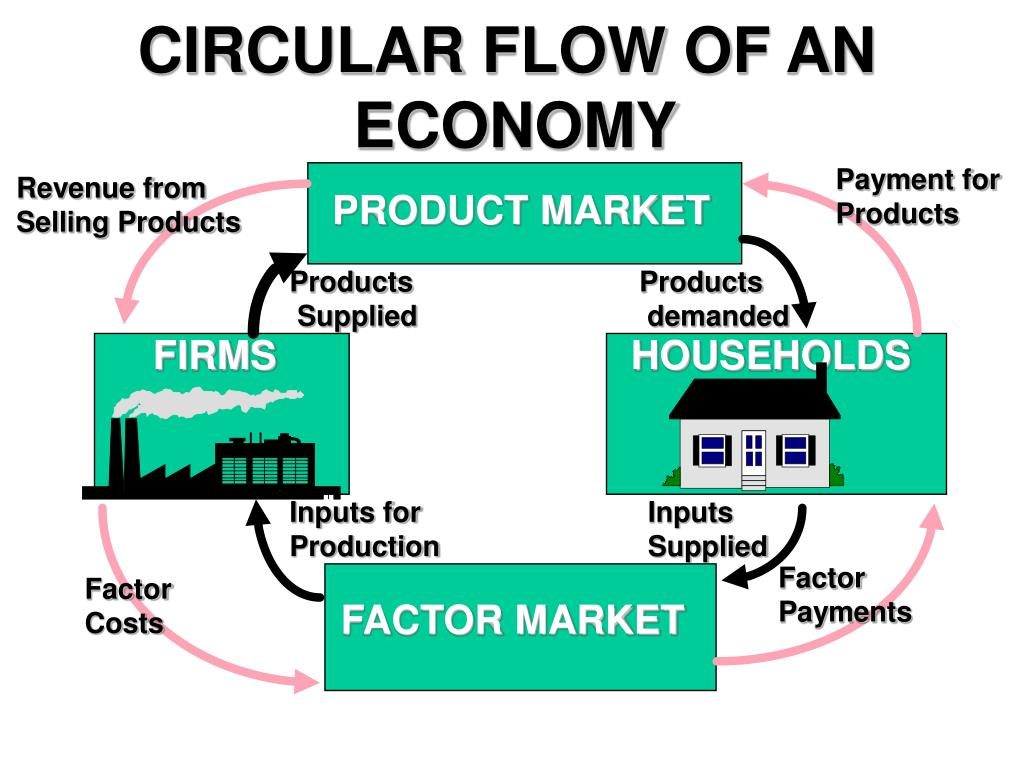 CIRCULAR FLOW OF AN