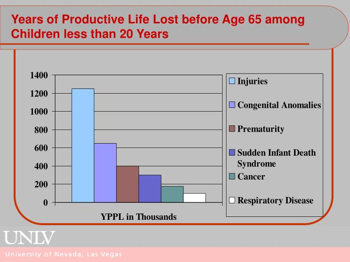 Years of Productive Life Lost before Age 65 among Children less than 20 Years