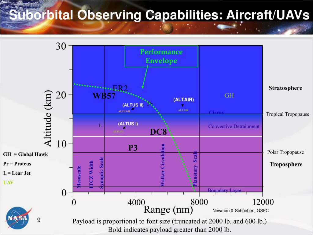 Suborbital Observing Capabilities: Aircraft/UAVs