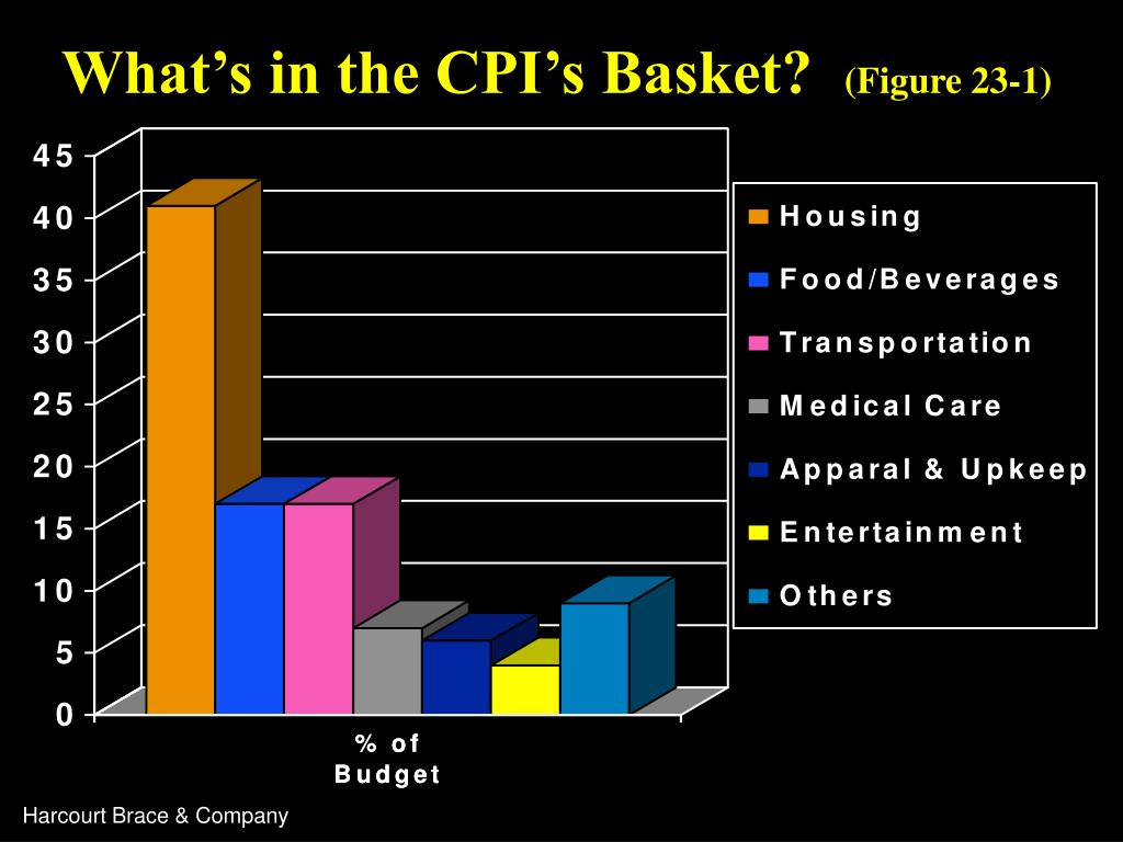 What's in the CPI's Basket?