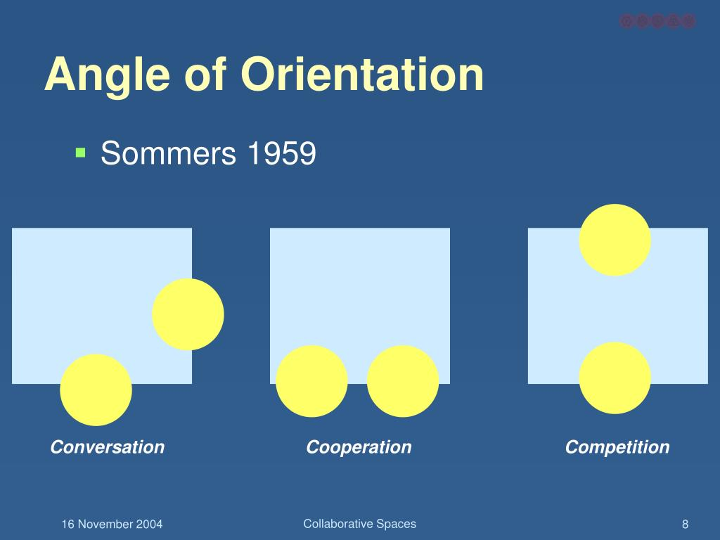 Angle of Orientation