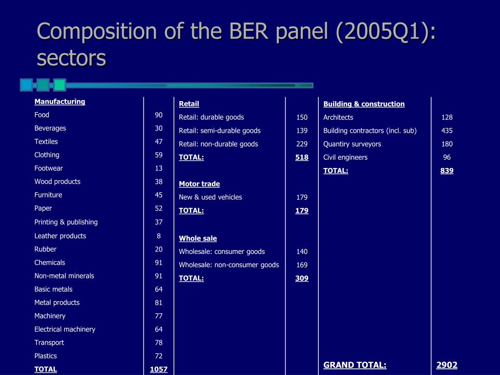 Composition of the BER panel (2005Q1): sectors