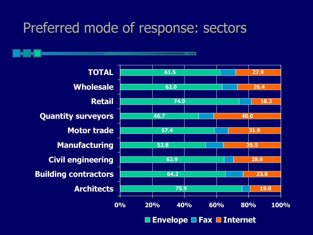 Preferred mode of response: sectors