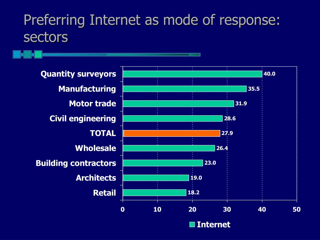 Preferring Internet as mode of response: sectors