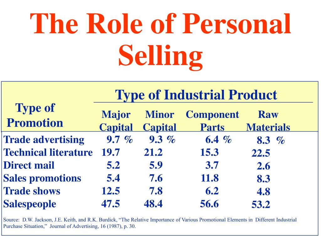 The Role of Personal Selling