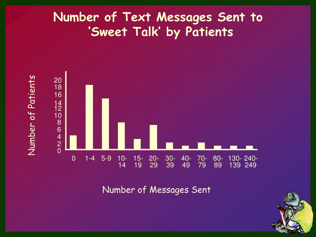 Number of Text Messages Sent to