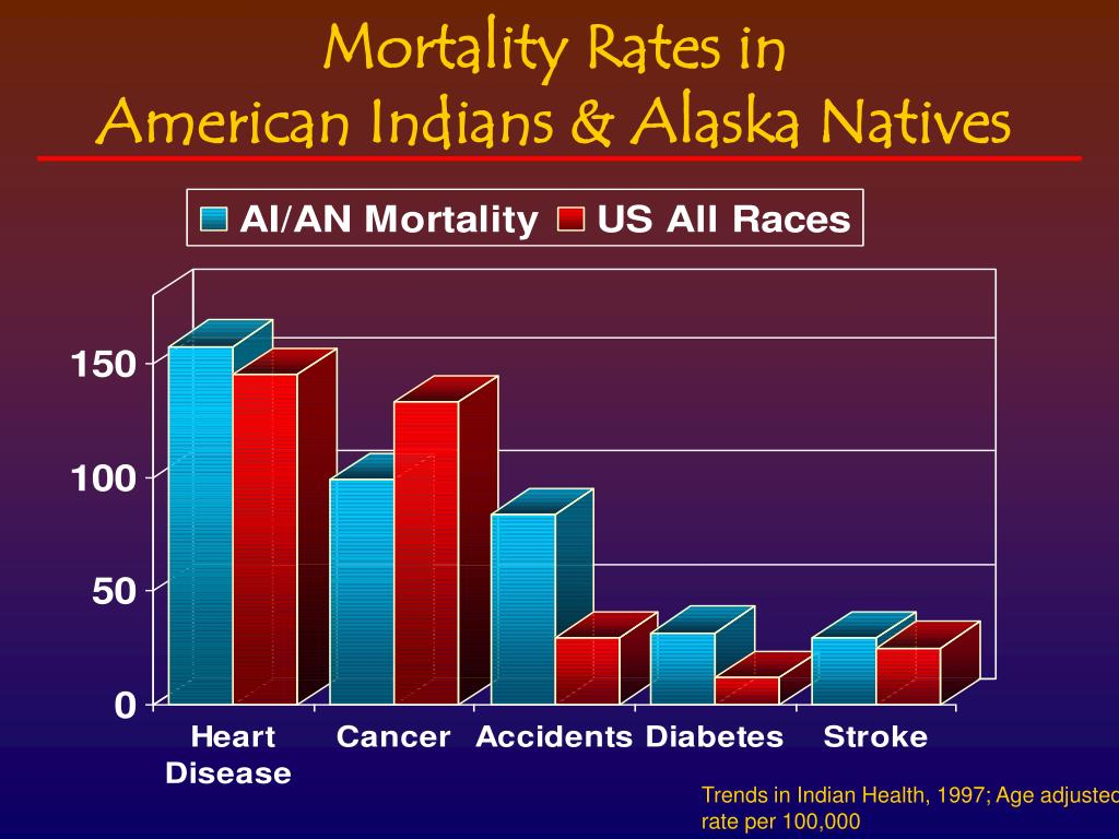 Mortality Rates in