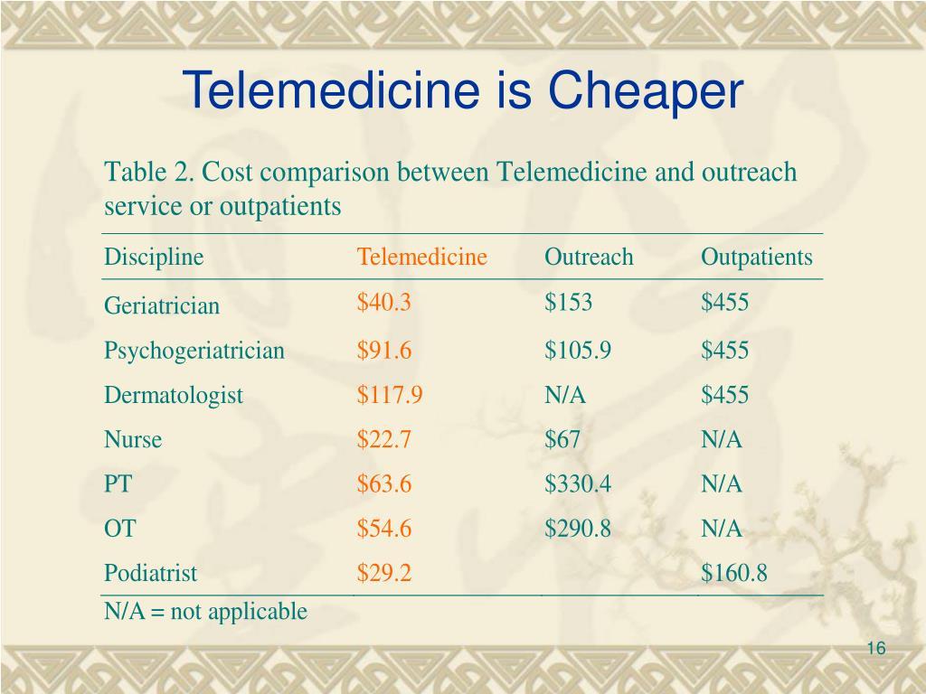Telemedicine is Cheaper
