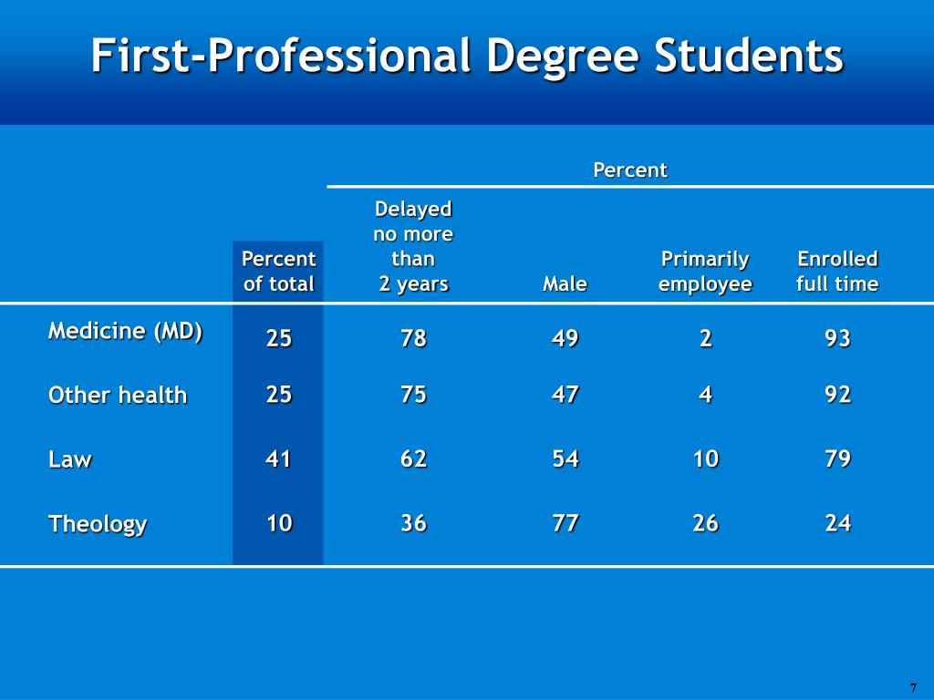 First-Professional Degree Students