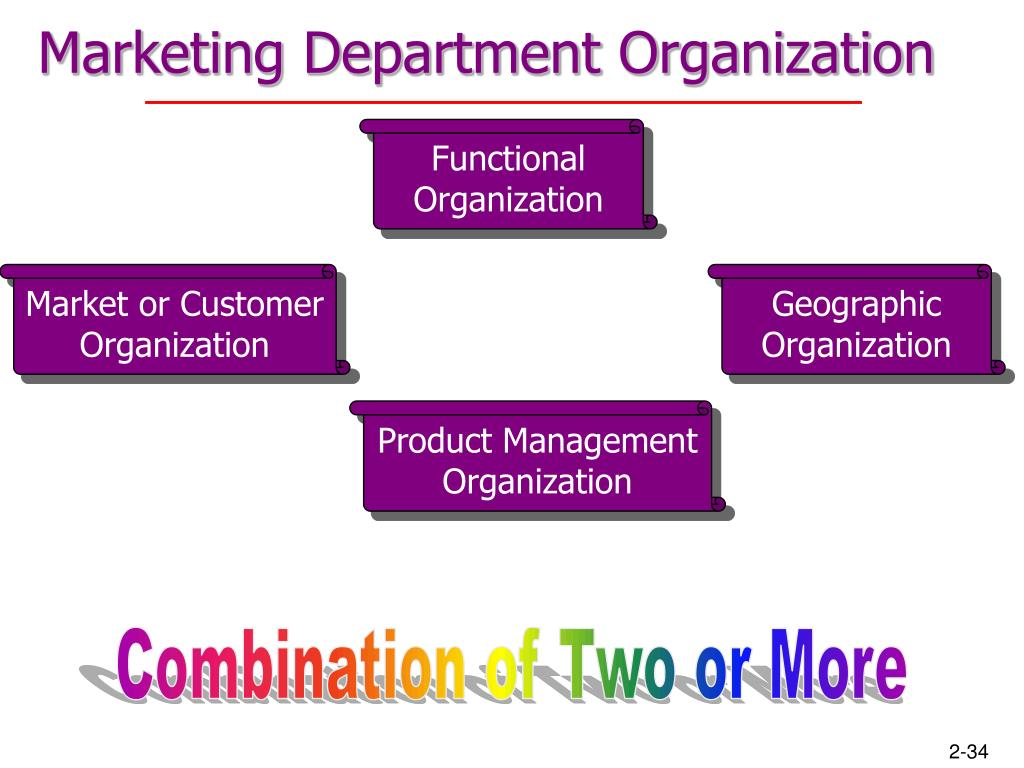 functional areas of business marketing and sales List of functional areas of a business part of a business' growth is the deployment of separate departments which functions with specific focus and definitive path they are structured according to certain business requirements and these departments will vary depending on the type of business being practiced.