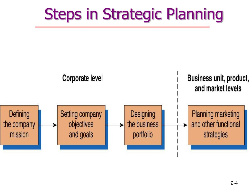 company and marketing strategy partnering to Principles of marketing global edition kotler and armstrong chapter 2:  company and marketing strategy partnering to build customer engagement,  value,.