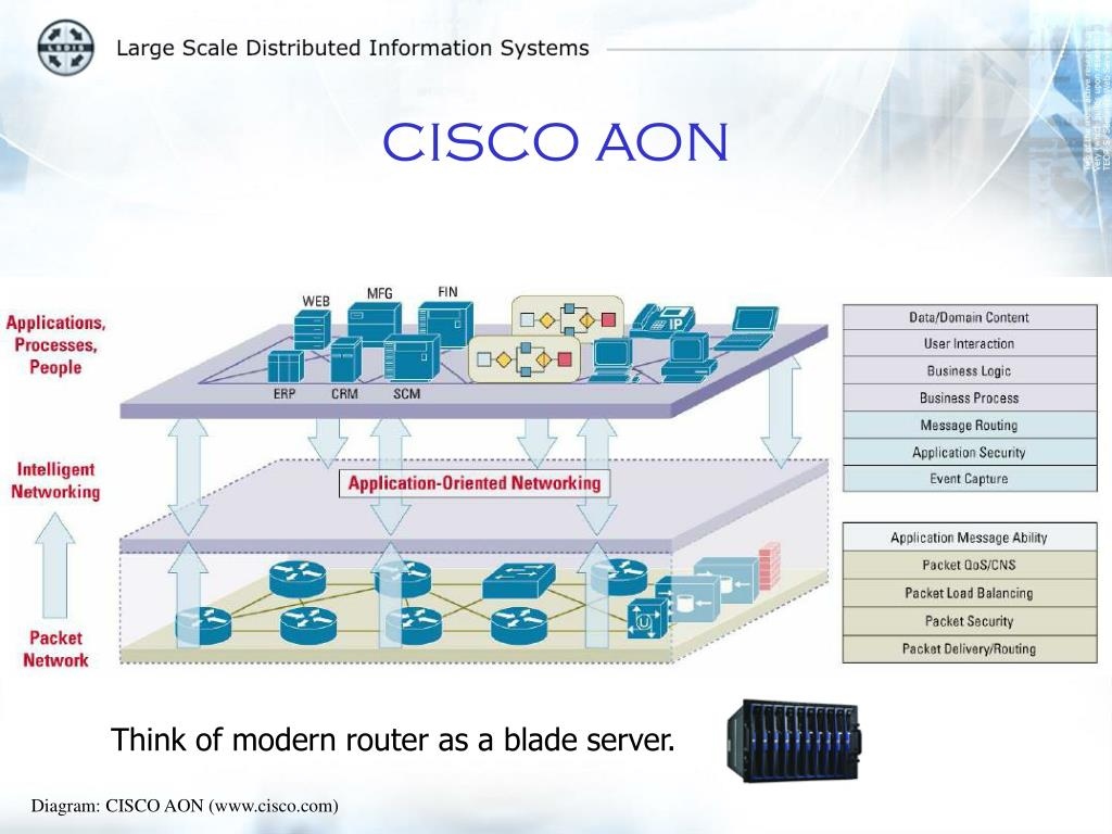 Think of modern router as a blade server.