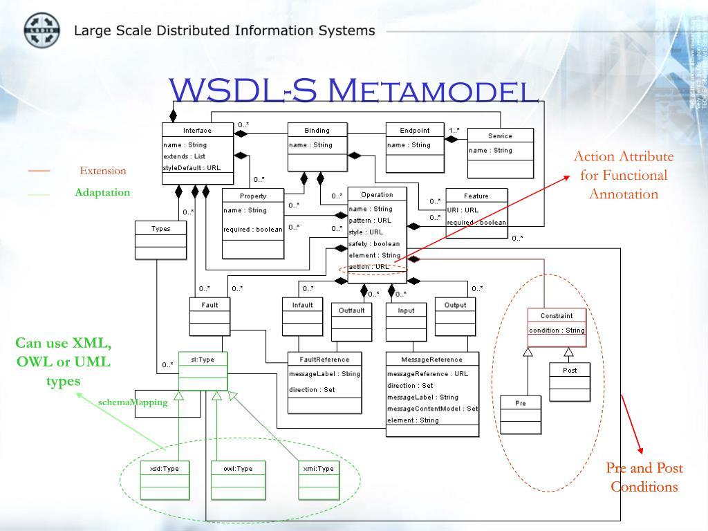 WSDL-S Metamodel