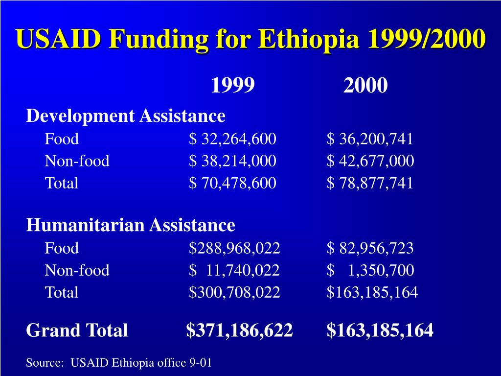 USAID Funding for Ethiopia 1999/2000