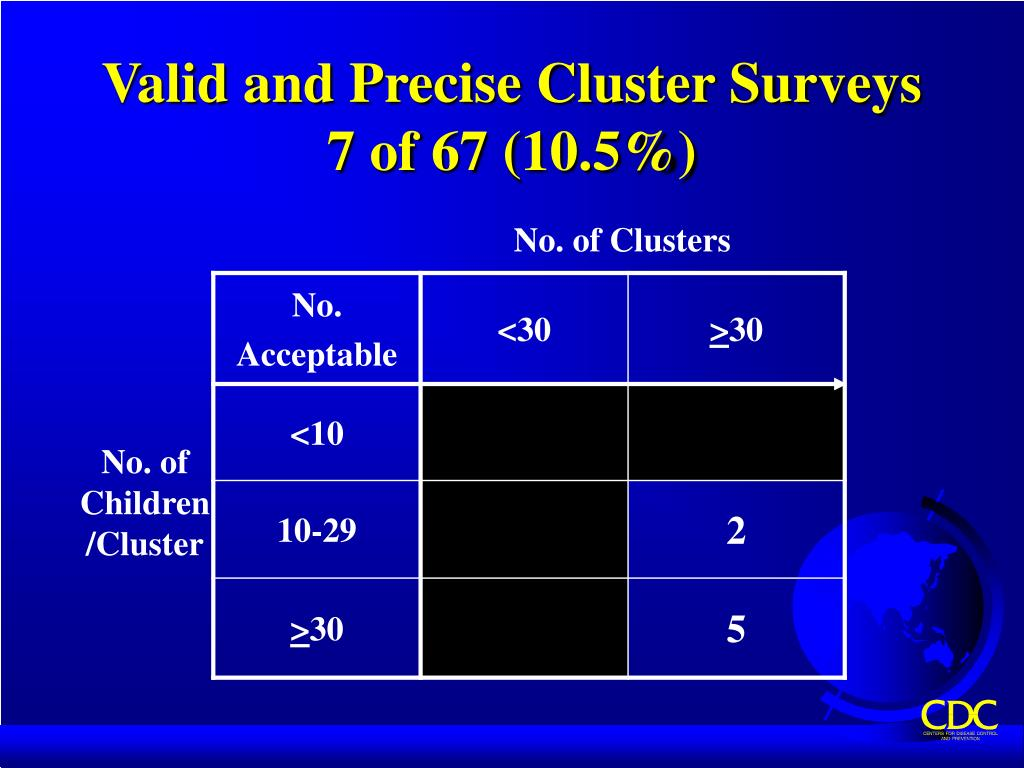 Valid and Precise Cluster Surveys