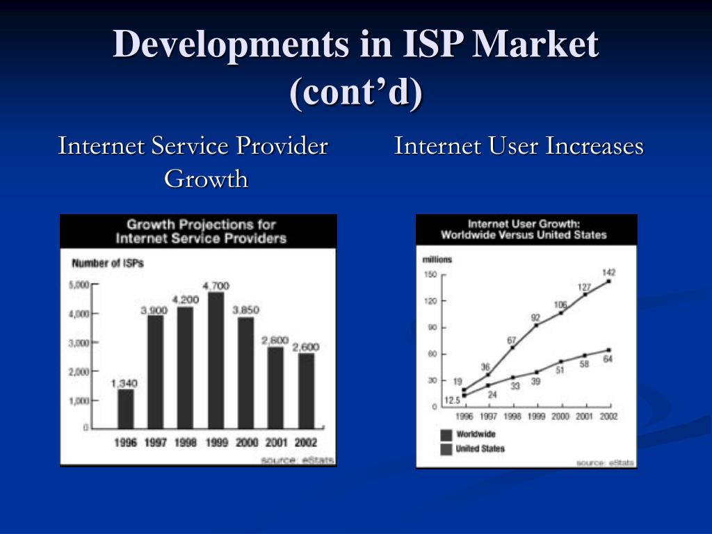 Internet Service Provider Growth