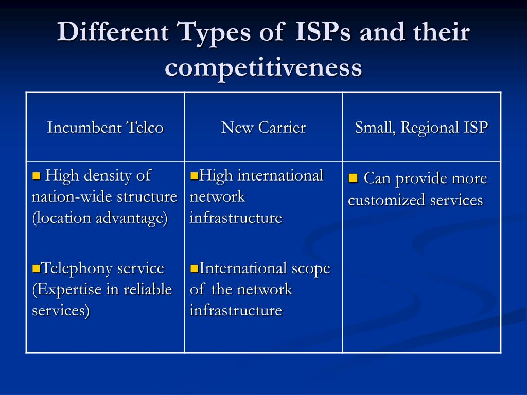 Different Types of ISPs and their competitiveness