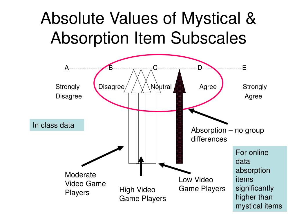 Absolute Values of Mystical & Absorption Item Subscales