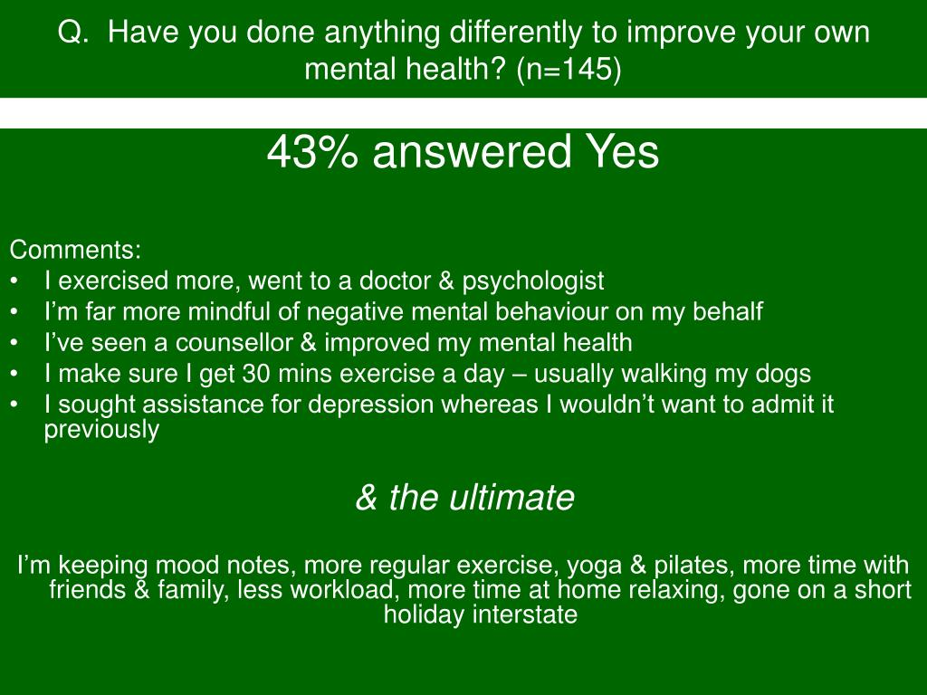 Q.  Have you done anything differently to improve your own mental health? (n=145)