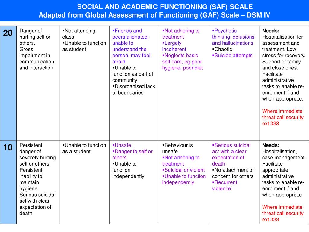 SOCIAL AND ACADEMIC FUNCTIONING (SAF) SCALE
