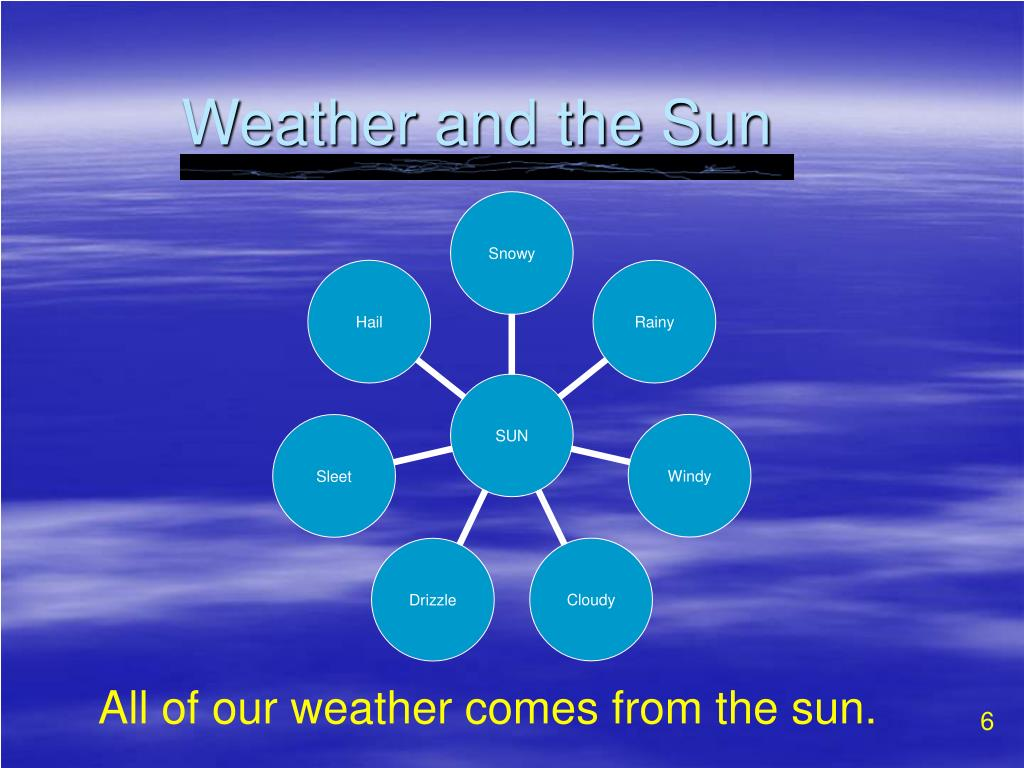 Weather and the Sun