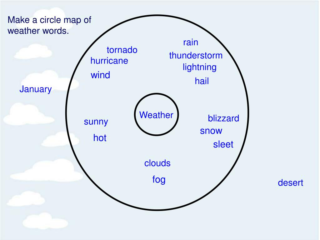 Make a circle map of weather words.