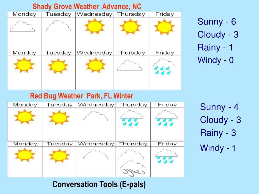 Shady Grove Weather  Advance, NC