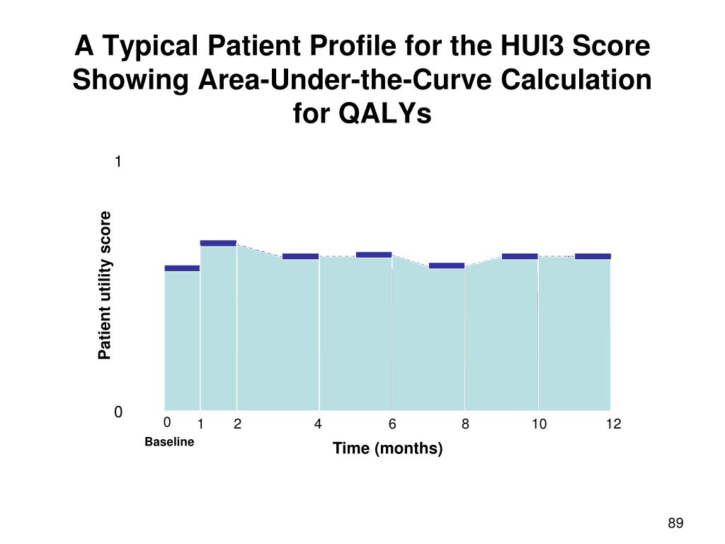 A Typical Patient Profile for the HUI3 Score