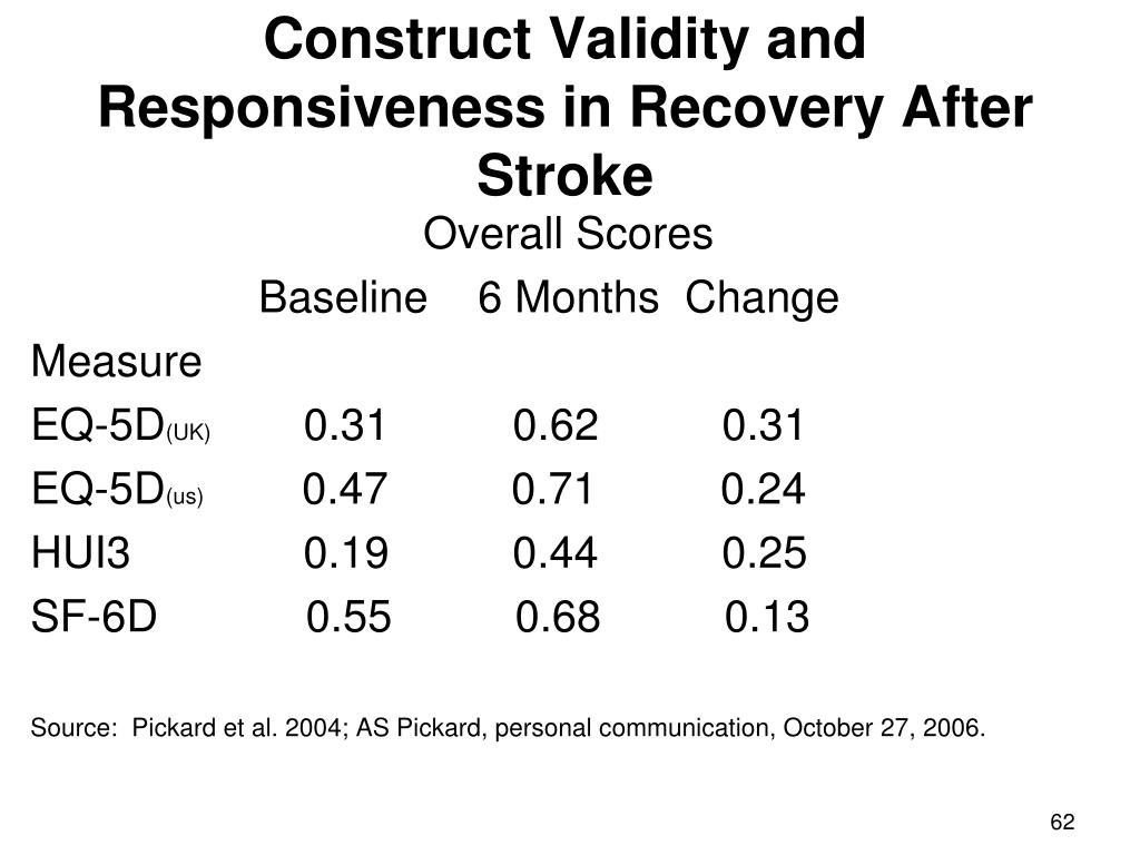 Construct Validity and Responsiveness in Recovery After Stroke