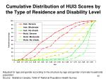 cumulative distribution of hui3 scores by the type of residence and disability level