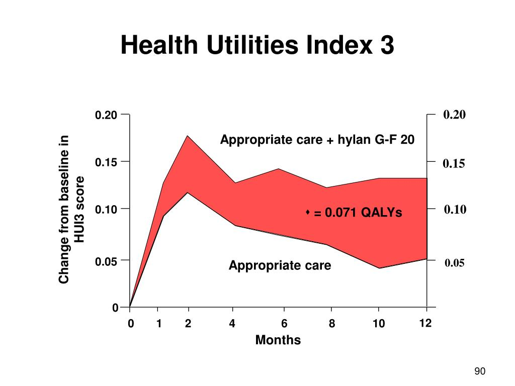 Health Utilities Index 3