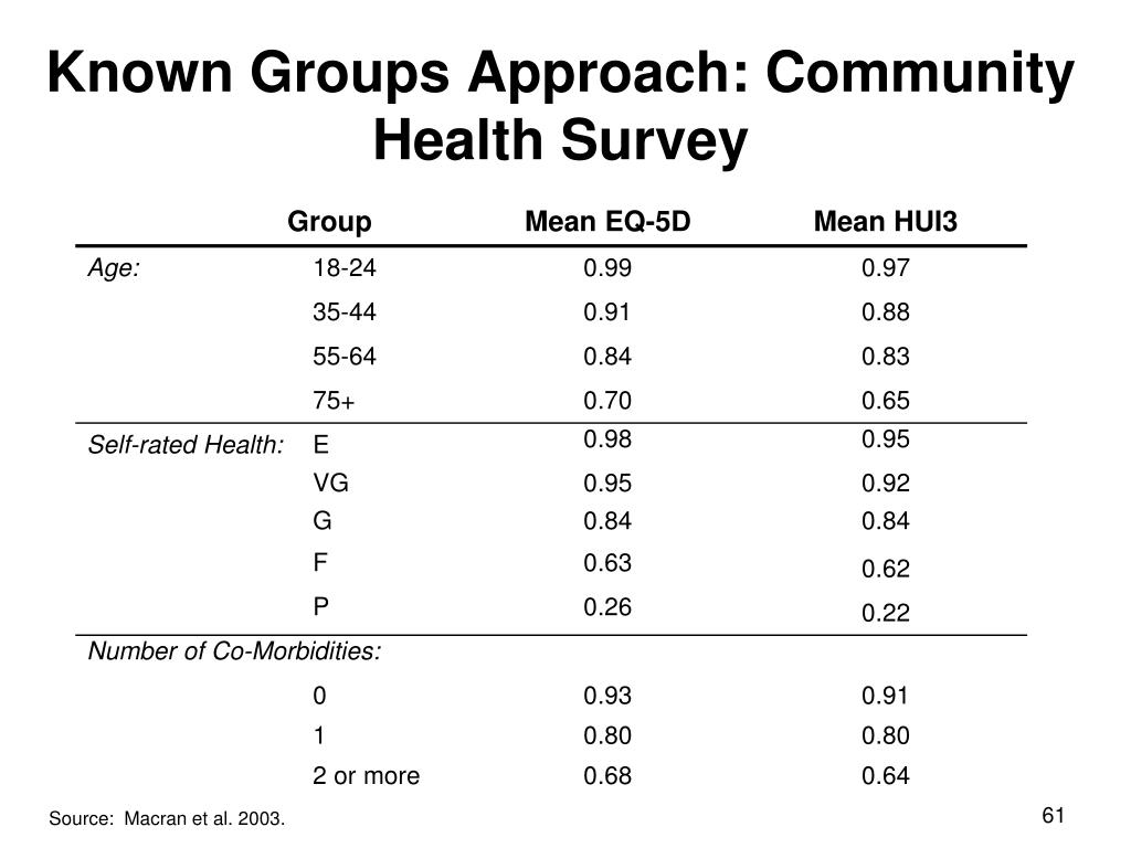 Known Groups Approach: Community Health Survey
