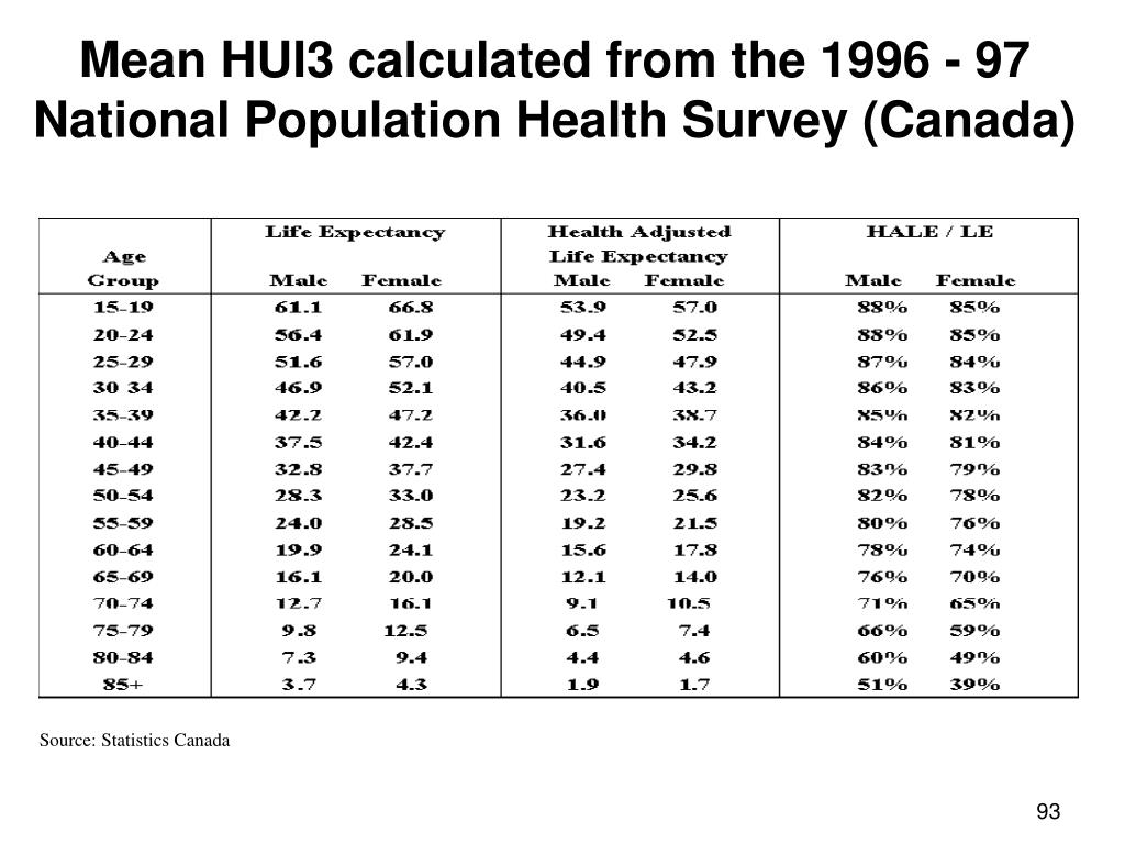 Mean HUI3 calculated from the 1996 - 97 National Population Health Survey (Canada)