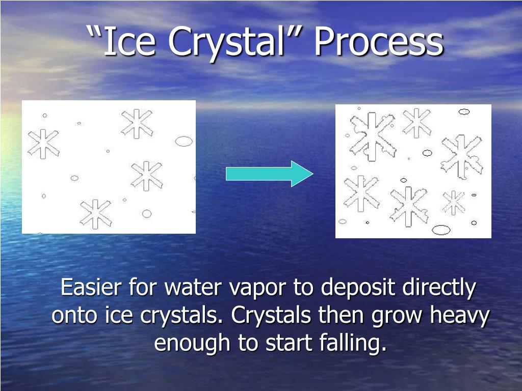 """Ice Crystal"" Process"
