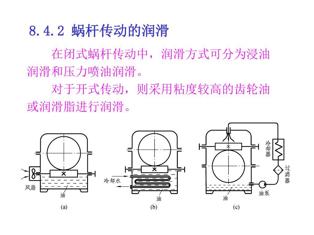 在闭式蜗杆传动中,润滑方式可分为浸油润滑和压力喷油润滑。