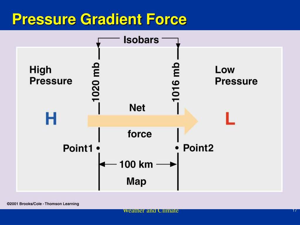 Pressure Gradient Force