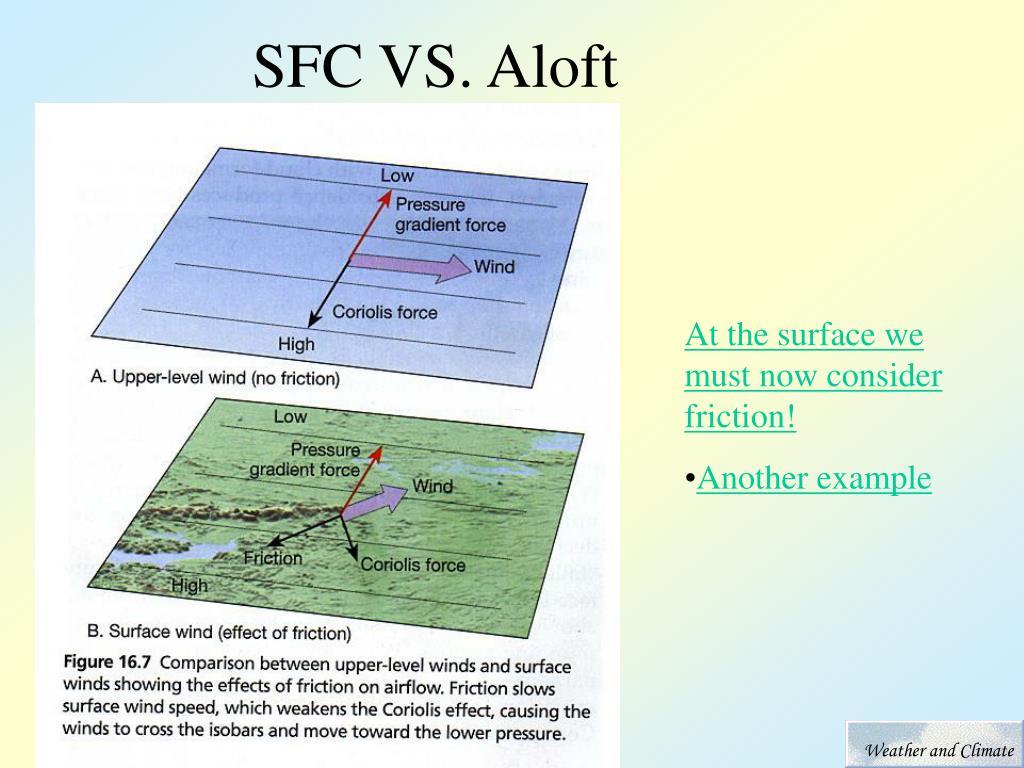 SFC VS. Aloft