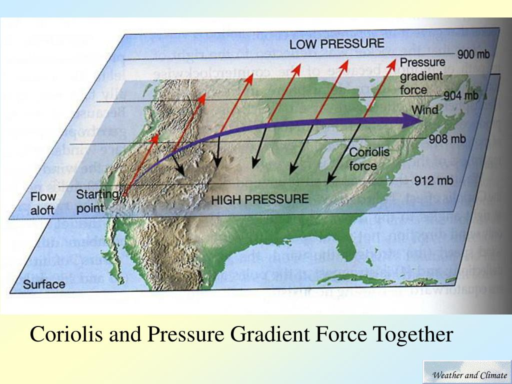 Coriolis and Pressure Gradient Force Together