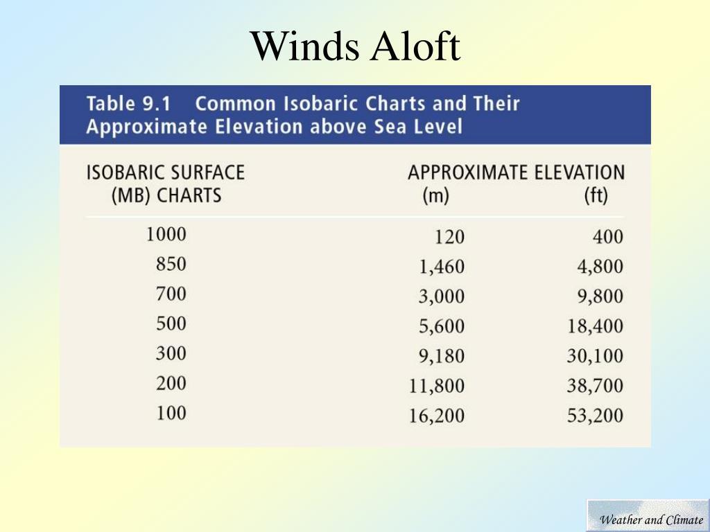 Winds Aloft