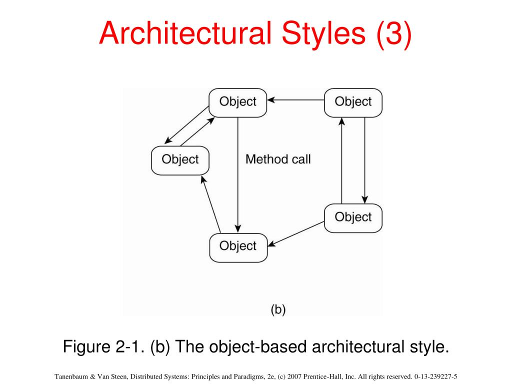 Architectural Styles (3)