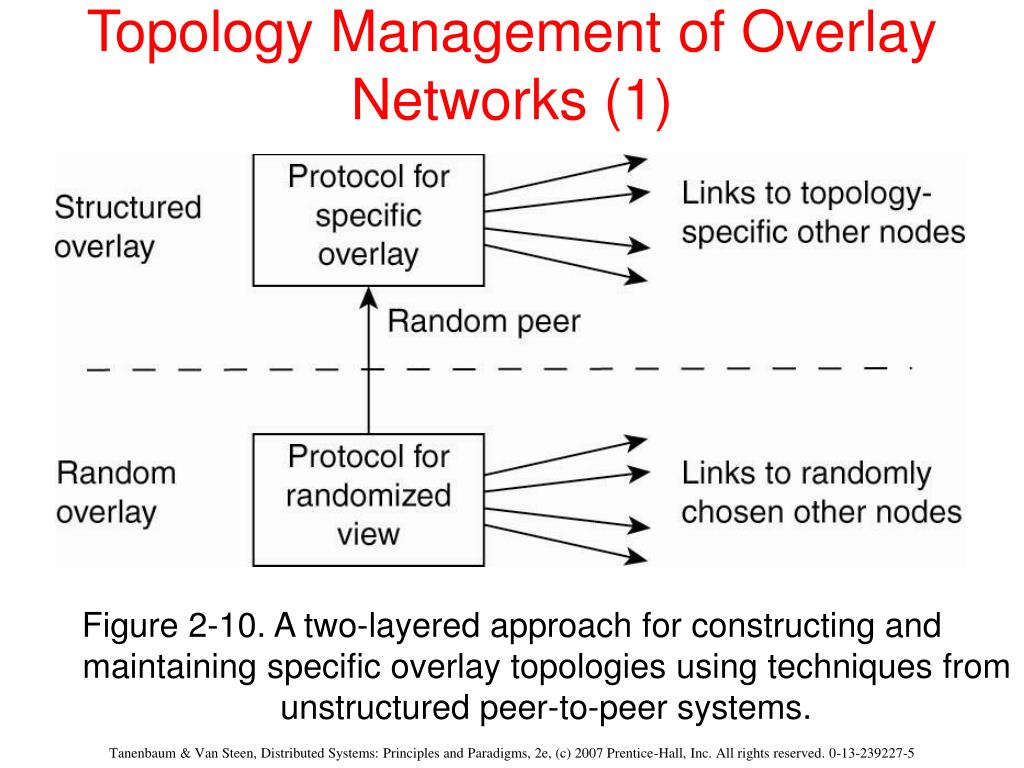 Topology Management of Overlay Networks (1)