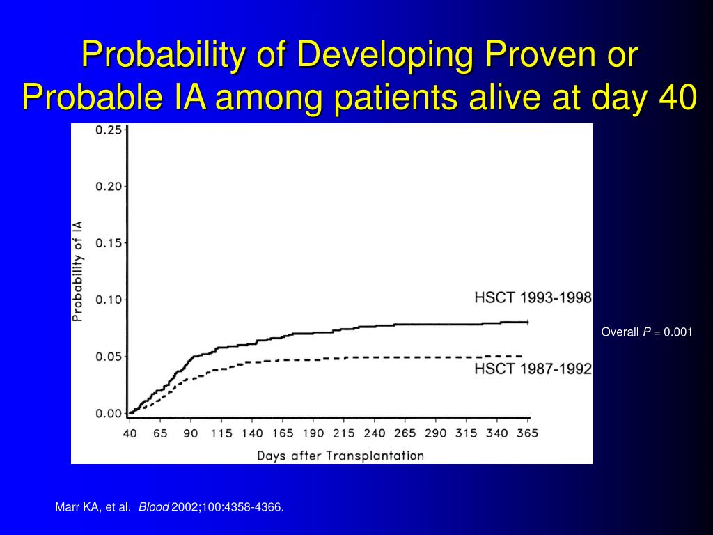 Probability of Developing Proven or Probable IA among patients alive at day 40