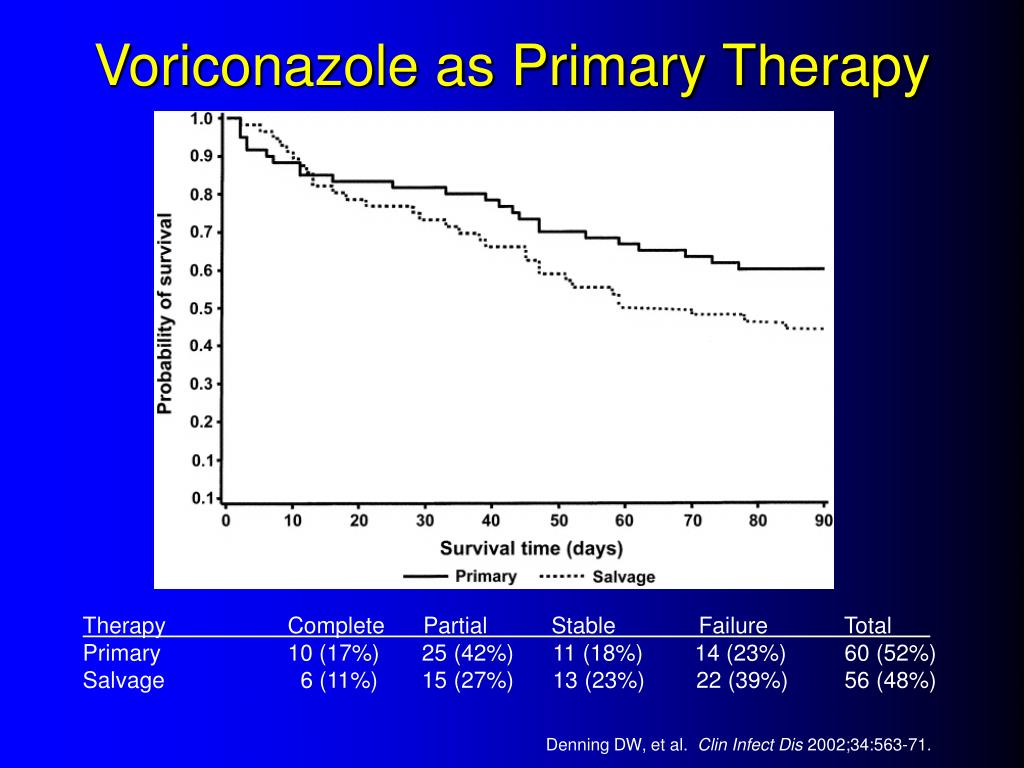 Voriconazole as Primary Therapy